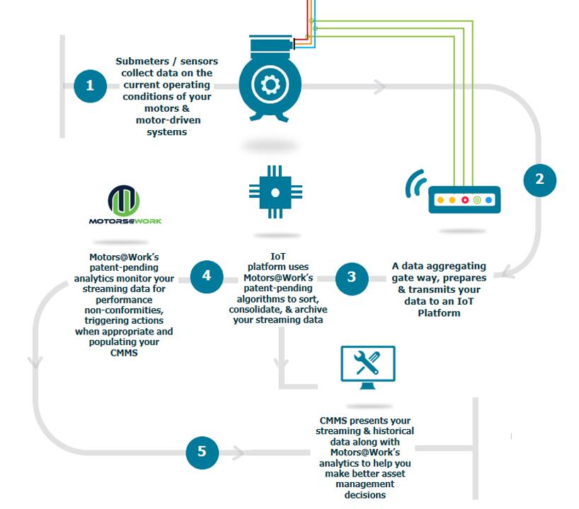 maximo-diagram - Motors@Work